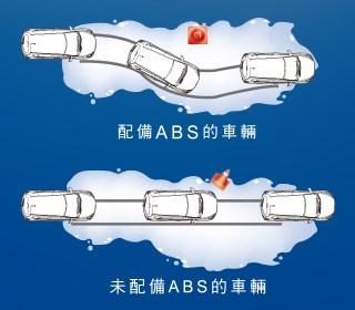 ABS/ EBD/ BAS/ BOS 四合一煞車系統